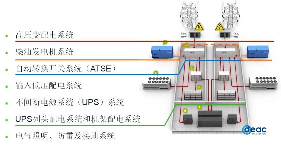 干货 数据中心供配电系统组成和标准规范2