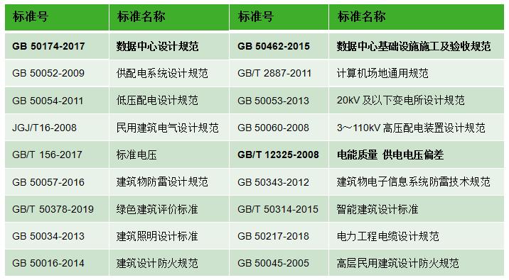 干货 数据中心供配电系统组成和标准规范13