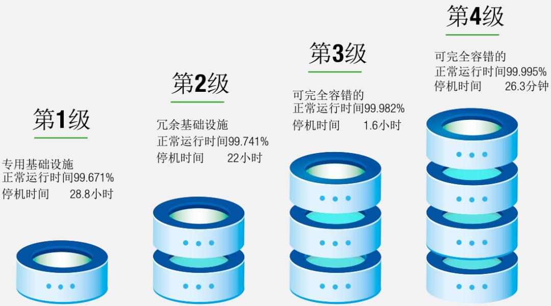 干货 数据中心供配电系统组成和标准规范15