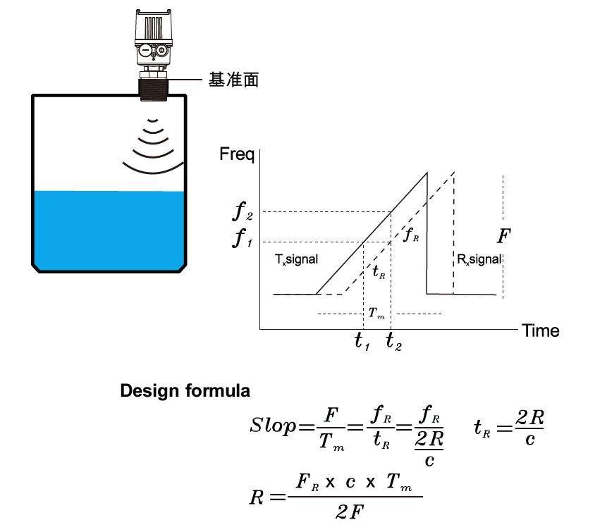 JFR3陣列雷達波液位計簡介.jpg