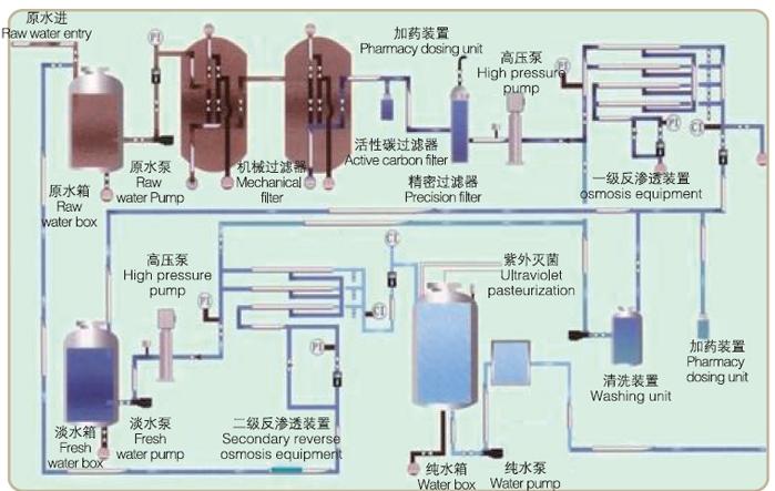 医药高纯水工艺流程图.png