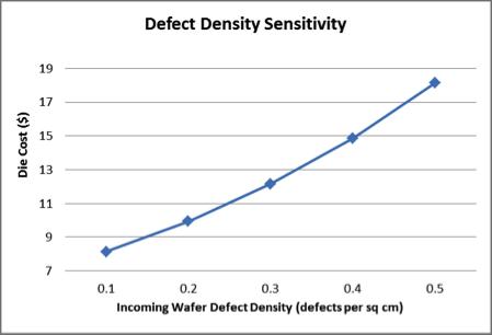 缺陷密度與成本相關性.png