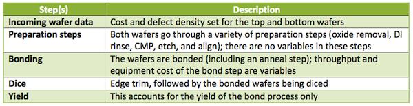 W2W成本模型的一般流程.png
