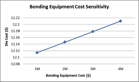 鍵合設備與成本的關系.png