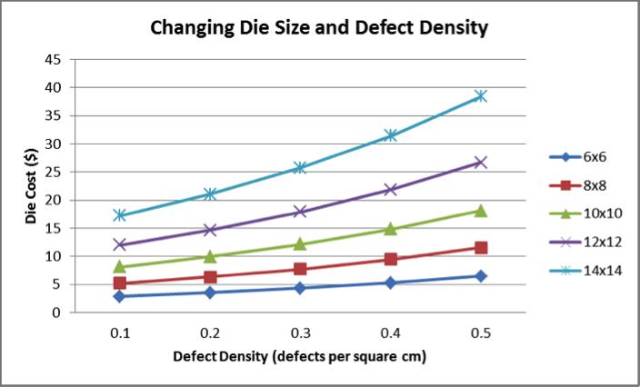 更深入地研究缺陷密度和芯片尺寸之間的關系.png