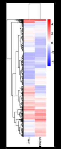 通过将表达模式相同或相近的基因聚集成类,可以用来推测未知基因的功能或已知基因的新功能。