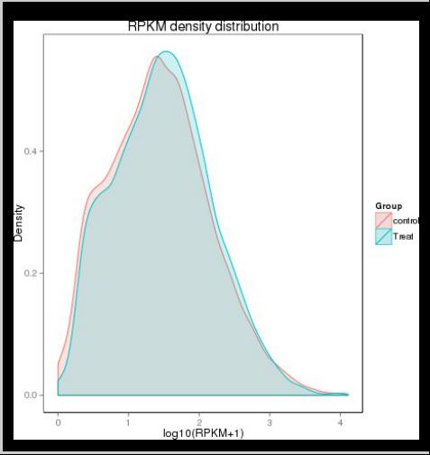 通过高通量测序及生信分析,获得Ribo-seq表达量密度分布图。