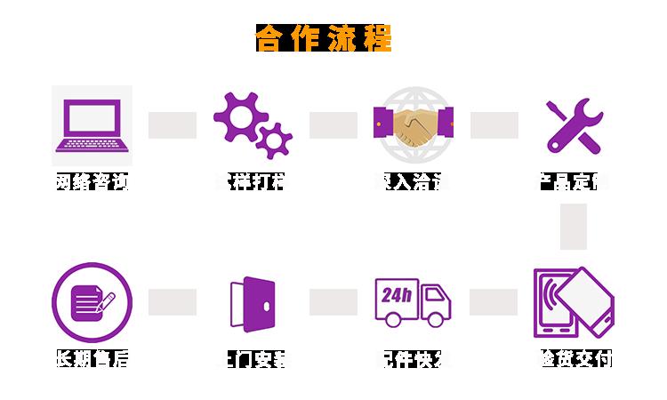 激光焊锡机合作订购流程
