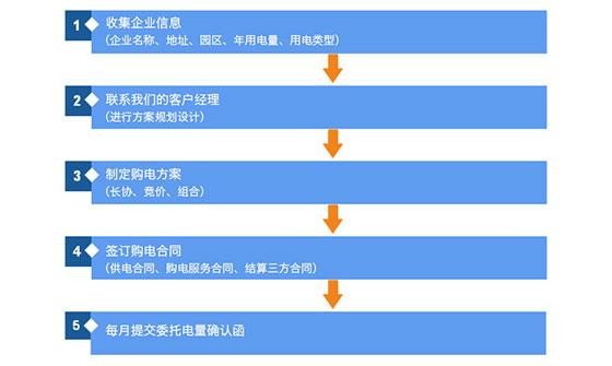 云南售电业务2.jpg
