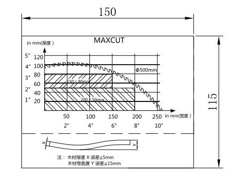 MAXCUT F18S