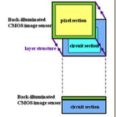用于BIS CIS的3D IC