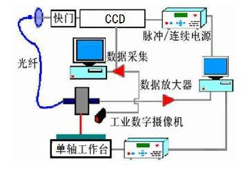 激光焊锡温度监控系统