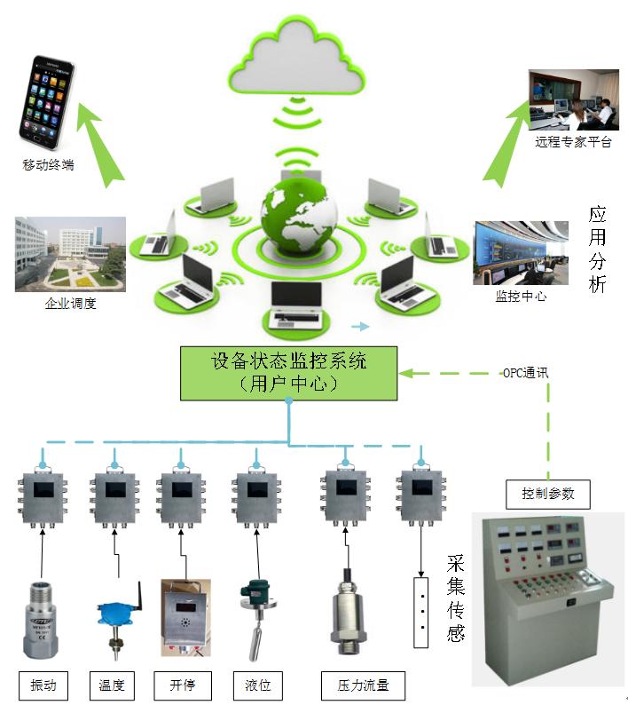 KJ1312 矿用机电设备运行状态监测系统