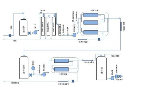 纯化水设备工艺流程图.png