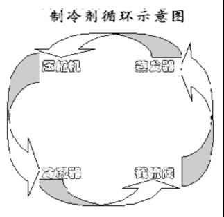 循环示意图