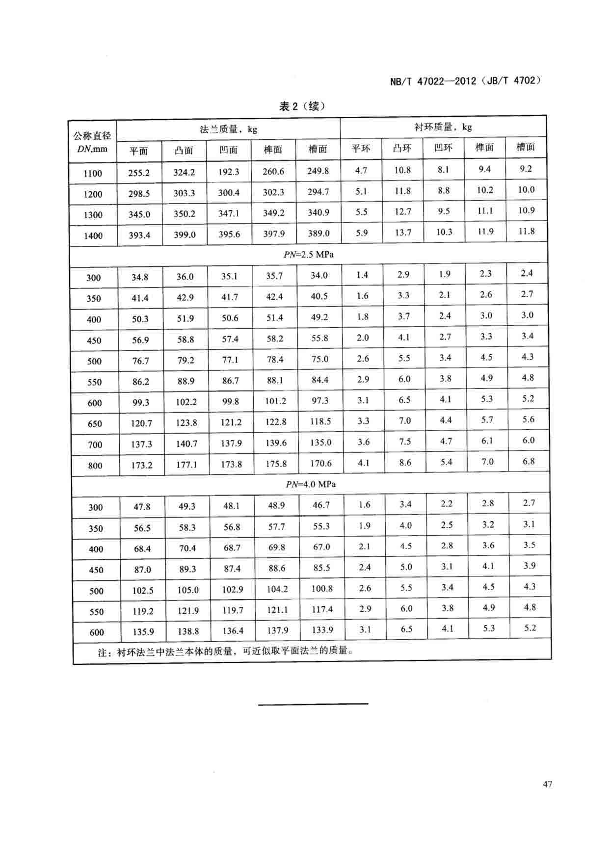 NBT 47022-2012 乙型平焊法兰_页面_14.jpg