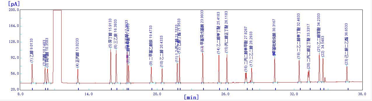 木漆中VOC色谱图