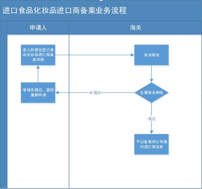 进口食品化妆品进口商备案业务流程.png