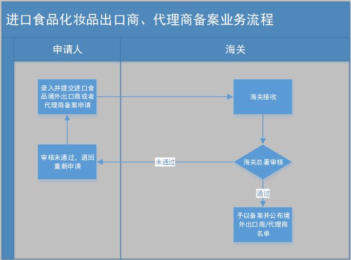 进口食品化妆品出口商、代理商备案业务流程.png