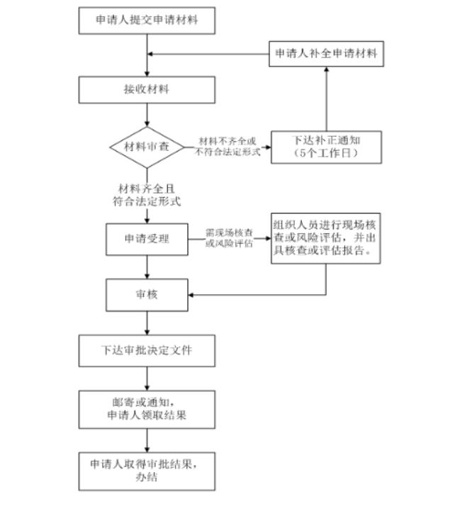 濒危证申请流程图.png