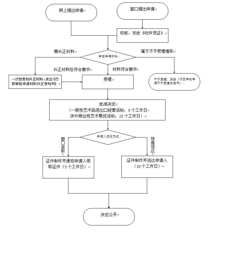 进口艺术品批文申请流程图.jpg
