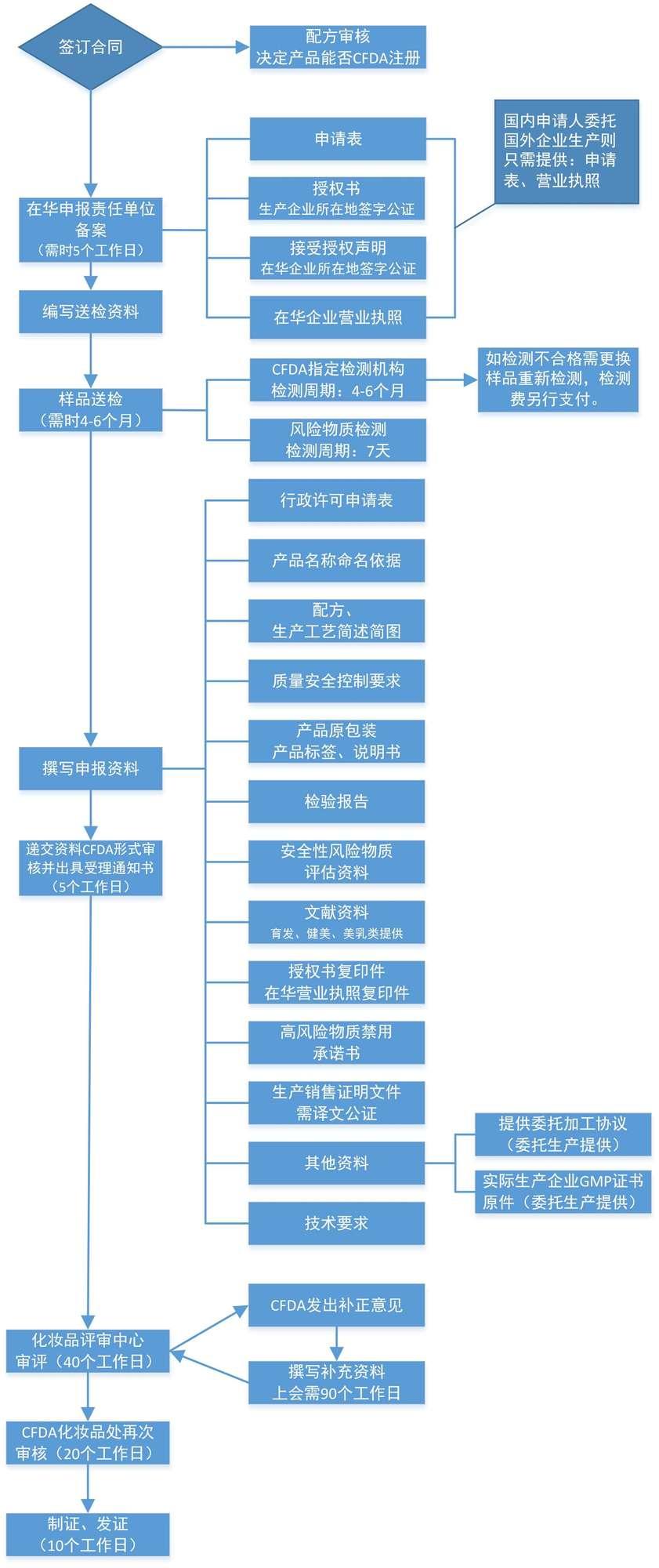 进口特殊用途化妆品户注册流程.jpg