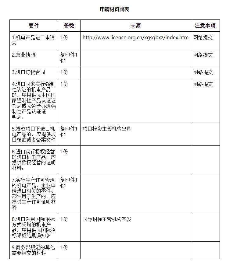 自动进口许可证(机电类)申请材料简表.png