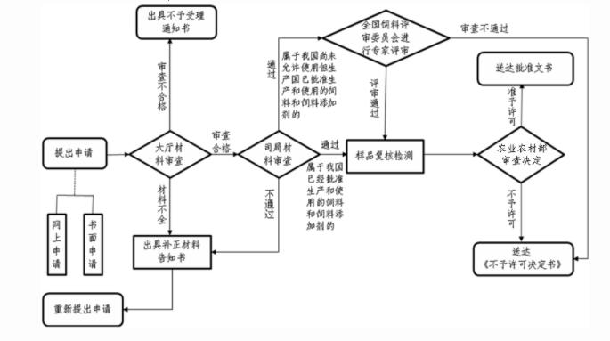 进口饲料进口登记申请流程图.jpg