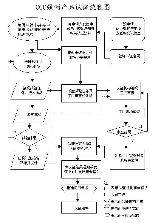 CCC强制产品认证流程图.png