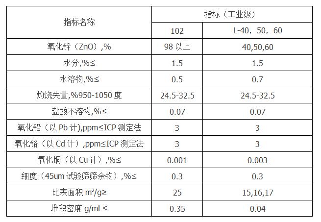 活性氧化鋅META-Z L60產品參數 .png