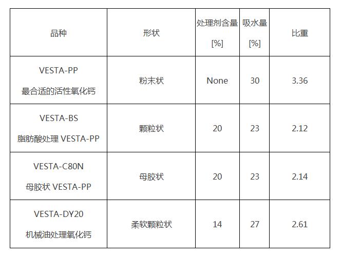 氧化鈣VESTA-800產品參數 .png