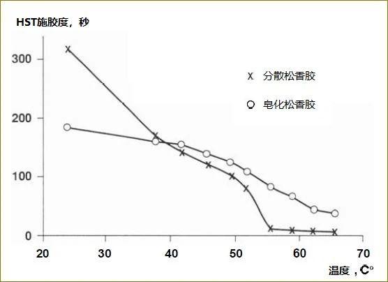 为什么温度越高,松香的施胶效果越差?