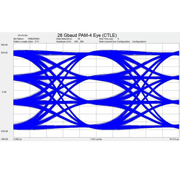 【干货】Pathfinding时代,如何设计和优化背板和高速连接器?