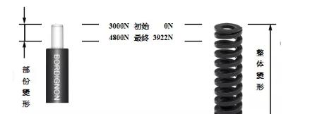 上海氮气弹簧厂家