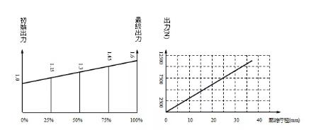 上海氮气弹簧