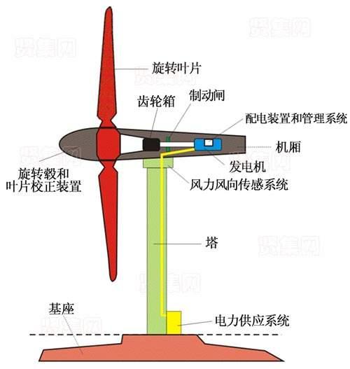 云南风力发电叶片结构设计及材料特性需求