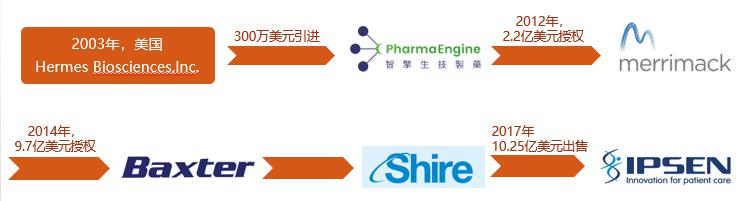 蔗糖八硫酸酯X盐应用—Onivyde的技术转让史与国内上市-艾伟拓(上海)医药科技有限公司