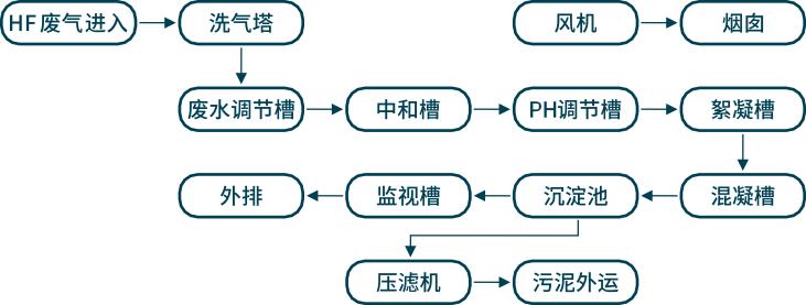 废水(含氟)处理1.png