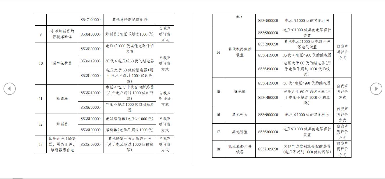 强制性产品认证目录产品2020年商品编号对应参考表2.png