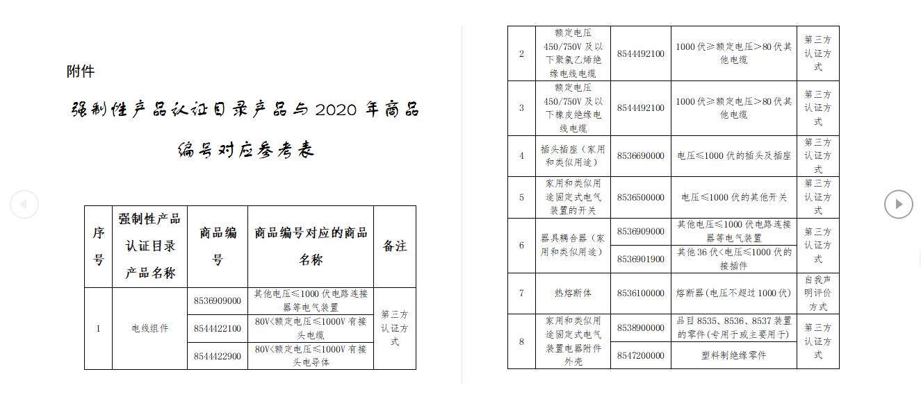 强制性产品认证目录产品2020年商品编号对应参考表1.png