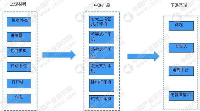 我國打印機產業鏈及主要企業分析.jpg