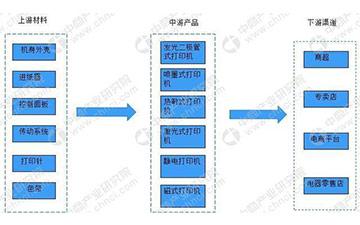 我國打印機產業鏈及主要企業分析