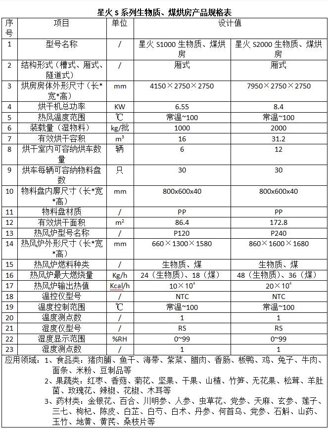 星火S系列生物质、煤万博体育下载苹果版产品规格表.png