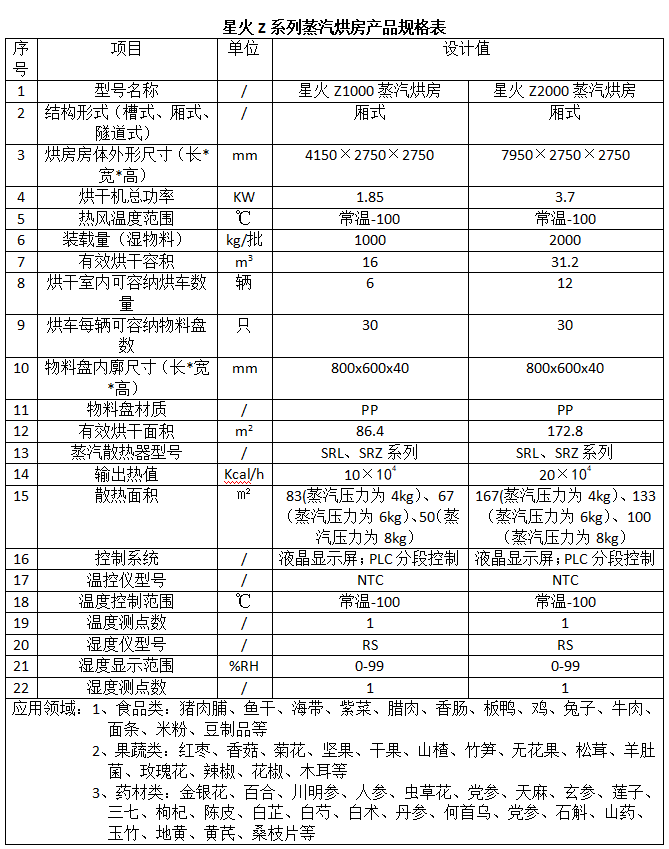 星火Z系列蒸汽烘房产品规格表