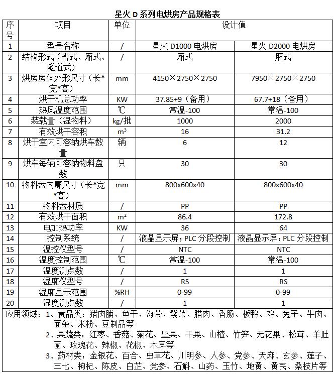 星火D系列电烘房产品规格表