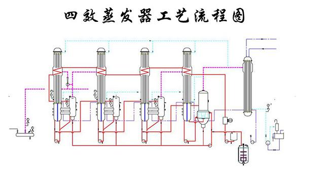 四效蒸发器工艺流程图.png