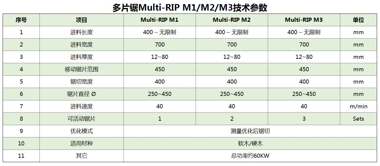 多片鋸Multi-RIP M1M2M3技術參數.png