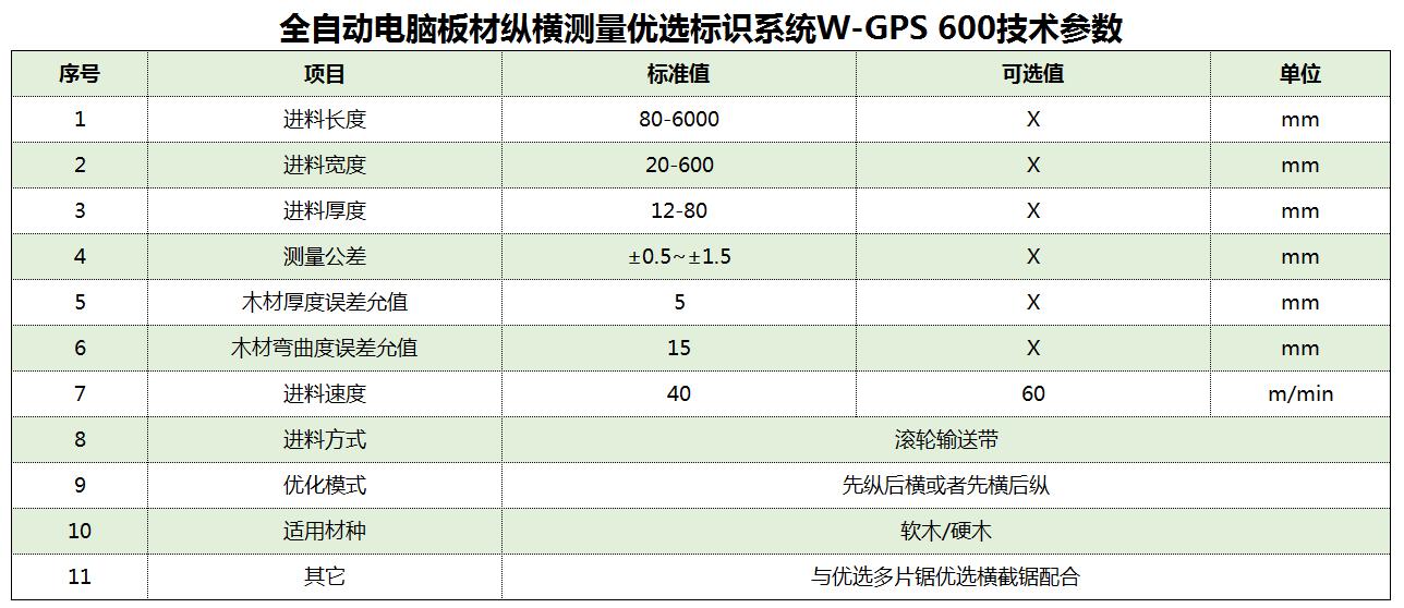 W-GPS 600技術參數.png