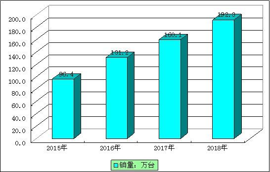 2015-2018年我國熱敏標簽打印機銷量.jpg