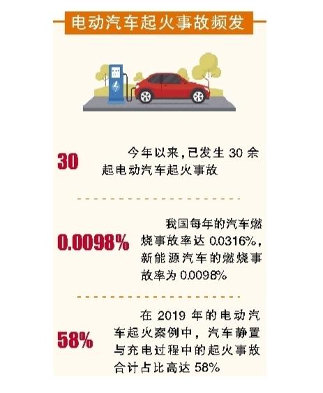 电动汽车自燃事故处理方式遭诟病.png